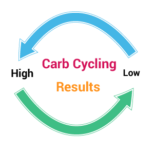 carb_arrows