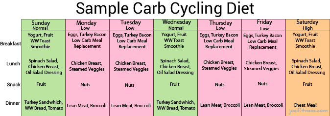 Low carb diet meal plan 7 days