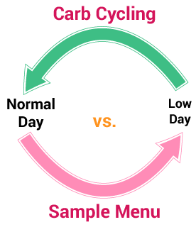 carb_cycle_sample_menu