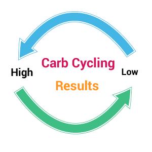 carb_arrows
